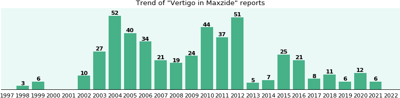 Could Maxzide cause Vertigo?