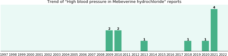 What does mebeverine hydrochloride do