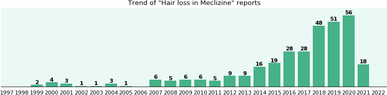 Could Meclizine cause Hair loss?