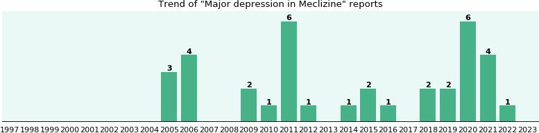 and depression meclizine