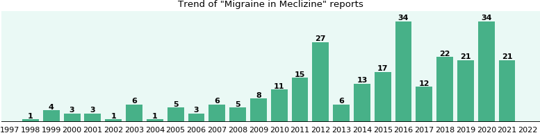 Could Meclizine cause Migraine?