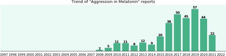 Could Melatonin cause Aggression?