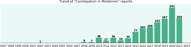 Could Melatonin cause Constipation?