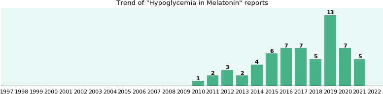Could Melatonin cause Hypoglycemia?