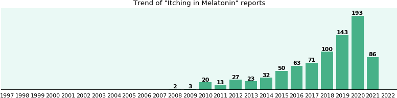 Could Melatonin cause Itching?