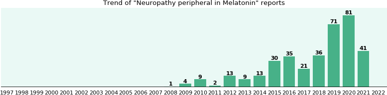 Could Melatonin cause Neuropathy peripheral?