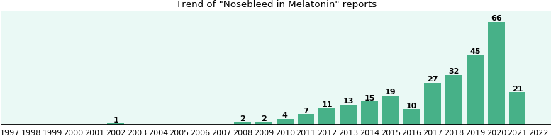 Could Melatonin cause Nosebleed?