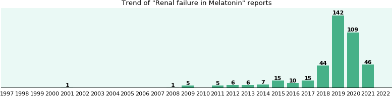 Could Melatonin cause Renal failure?
