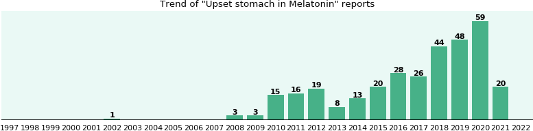 Could Melatonin cause Upset stomach?