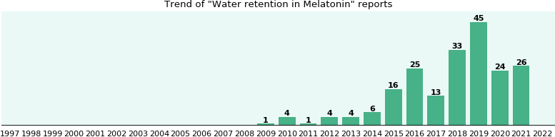 Could Melatonin cause Water retention?