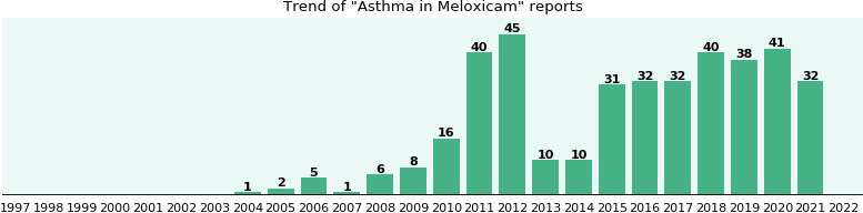 Could Meloxicam cause Asthma?