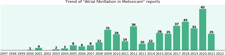 Could Meloxicam cause Atrial fibrillation?