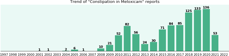 Could Meloxicam cause Constipation?
