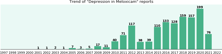 Could Meloxicam cause Depression?