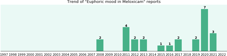 Meloxicam and Euphoric mood, a study from FDA data - eHealthMe