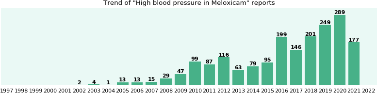 Could Meloxicam cause High blood pressure?