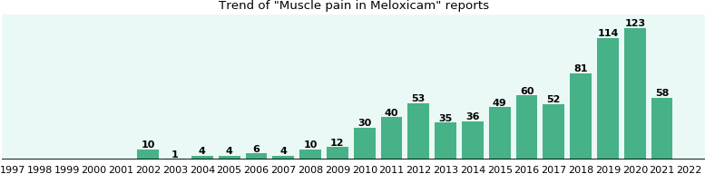 Could Meloxicam cause Muscle pain?