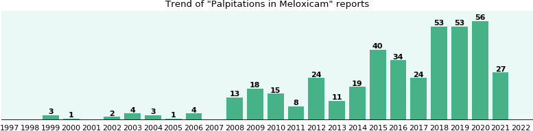 Could Meloxicam cause Palpitations?