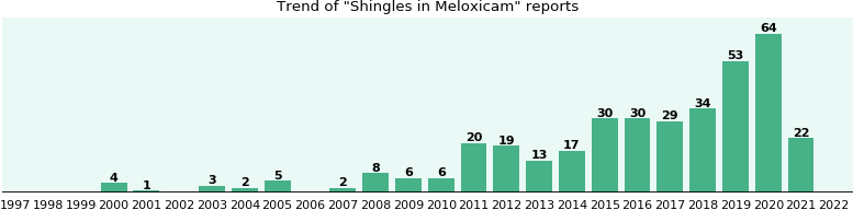 Could Meloxicam cause Shingles?