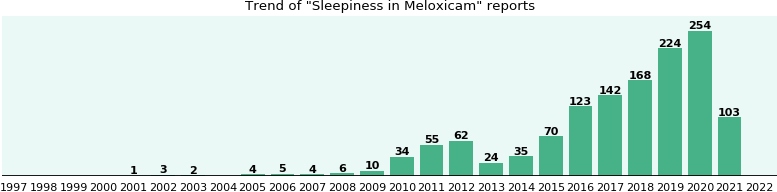 Could Meloxicam cause Sleepiness?