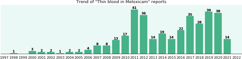 Could Meloxicam cause Thin blood?