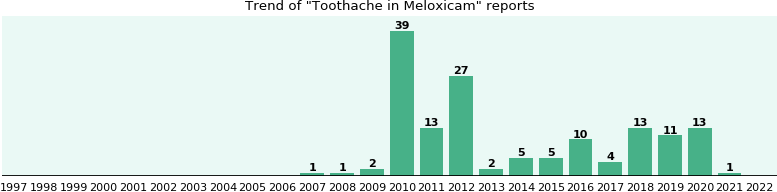 Could Meloxicam cause Toothache?