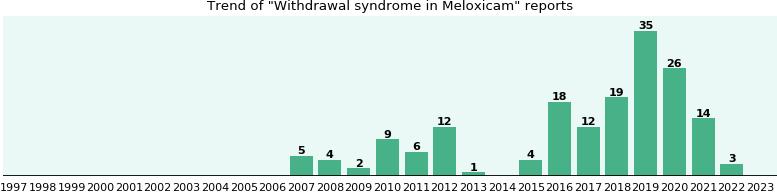 accutane withdrawal symptoms