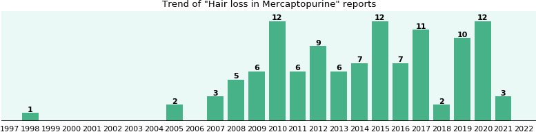 Could Mercaptopurine cause Hair loss?