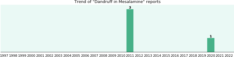 Could Mesalamine cause Dandruff?