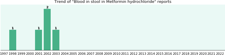 Could Metformin hydrochloride cause Blood in stool?