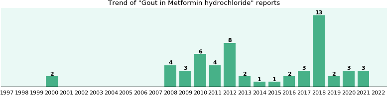 Could Metformin hydrochloride cause Gout?