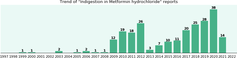 Could Metformin hydrochloride cause Indigestion?