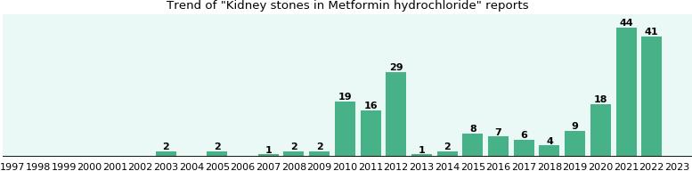 Metformin women