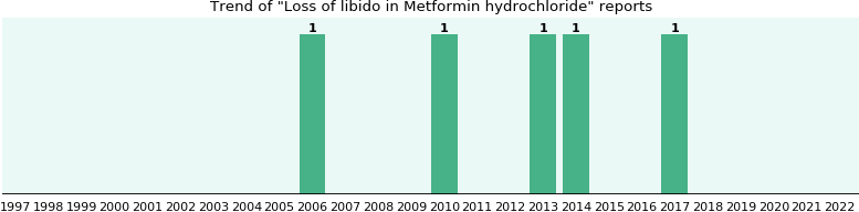 Could Metformin hydrochloride cause Loss of libido?