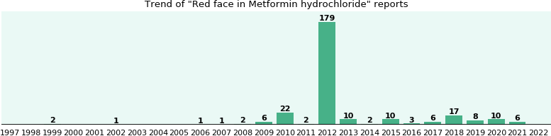 Could Metformin hydrochloride cause Red face?