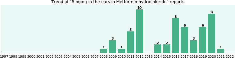Could Metformin hydrochloride cause Ringing in the ears?