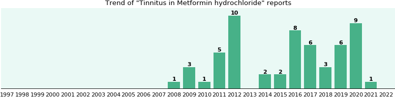 Could Metformin hydrochloride cause Tinnitus?