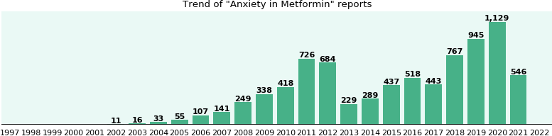 Could Metformin cause Anxiety?