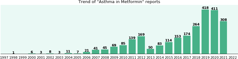 Could Metformin cause Asthma?