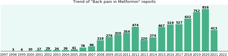 Could Metformin cause Back pain?