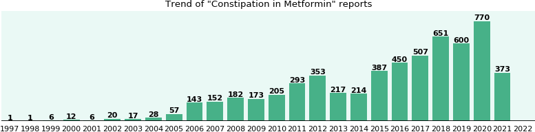 Could Metformin cause Constipation?