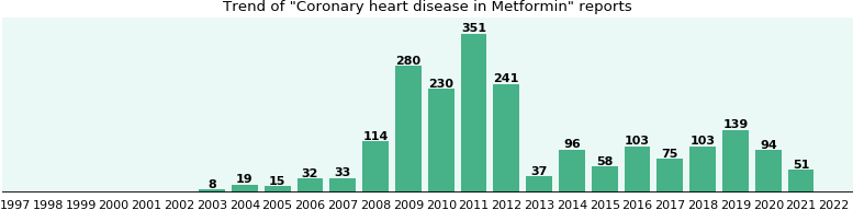Could Metformin cause Coronary heart disease?
