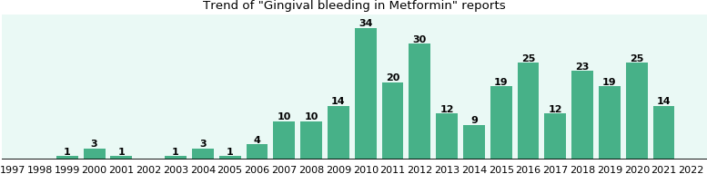 Could Metformin cause Gingival bleeding?