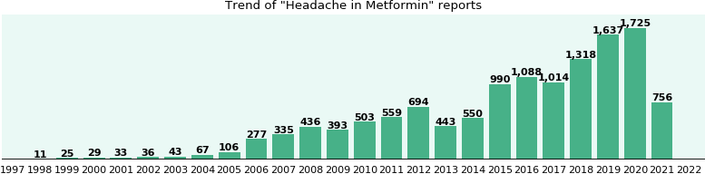 Could Metformin cause Headache?