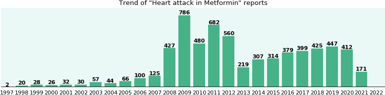 Could Metformin cause Heart attack?
