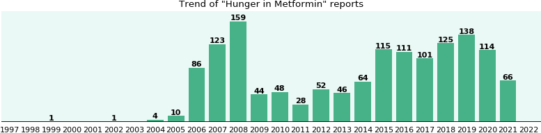 Could Metformin cause Hunger?