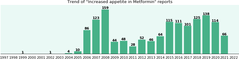 Could Metformin cause Increased appetite?