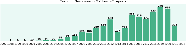 Metformin causes insomnia