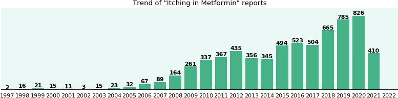 Could Metformin cause Itching?