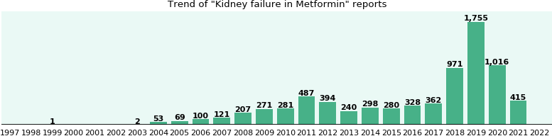 Could Metformin cause Kidney failure?